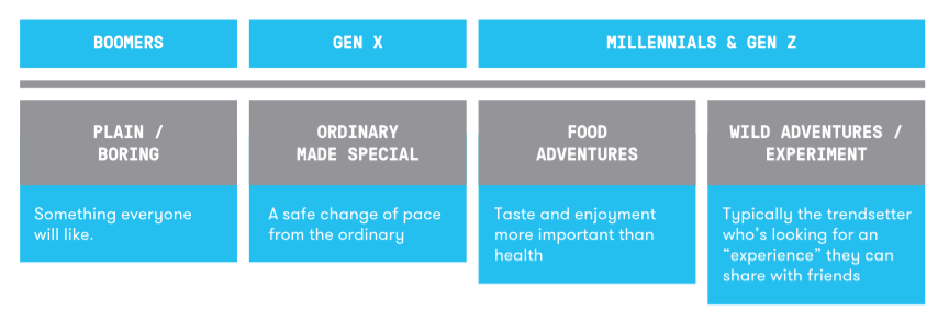 The Importance Of Flavor Adventures To Millennial Snackers